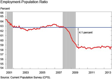 Employment-population (E/P) ratio