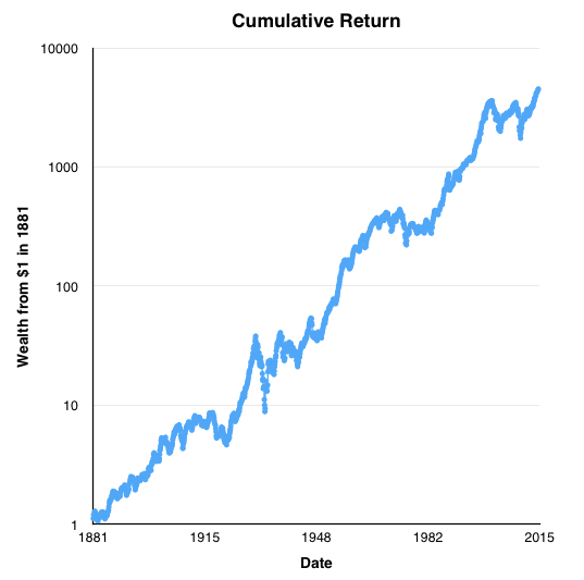 Cumulative Reinvested Returns