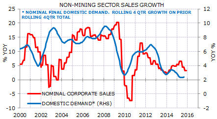 Non-Mining Sales Growth