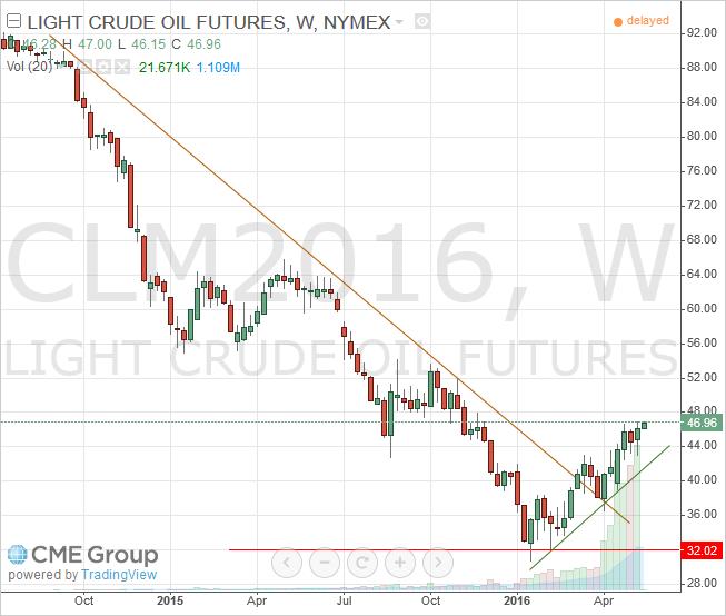 June Light Crude