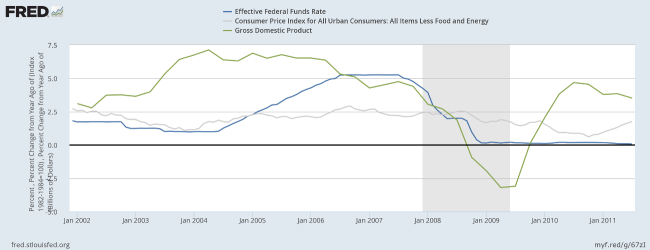 Fed Funds Rate, Core CPI & Nominal GDP