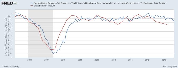 Estimated Weekly Employee Earnings
