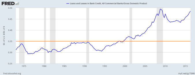 US Bank Loans & Leases to GDP