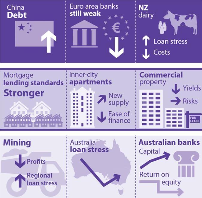 Financial Snapshot: Financial Stability Snapshot