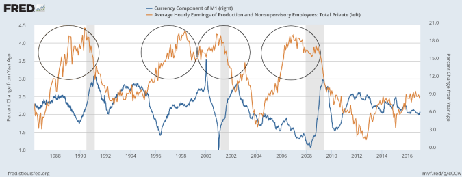 Hourly Earnings Growth compared to Currency in Circulation