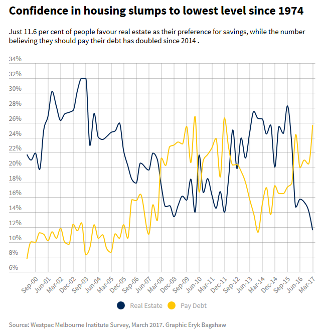 Australian Housing Confidence