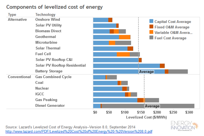 Levelized Energy Costs