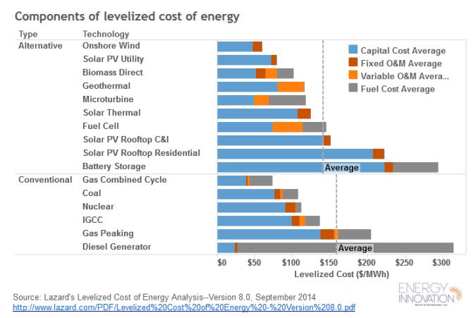 Levelized Energy Costs