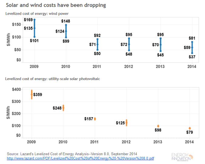 Lazard: Solar & Wind Energy Costs