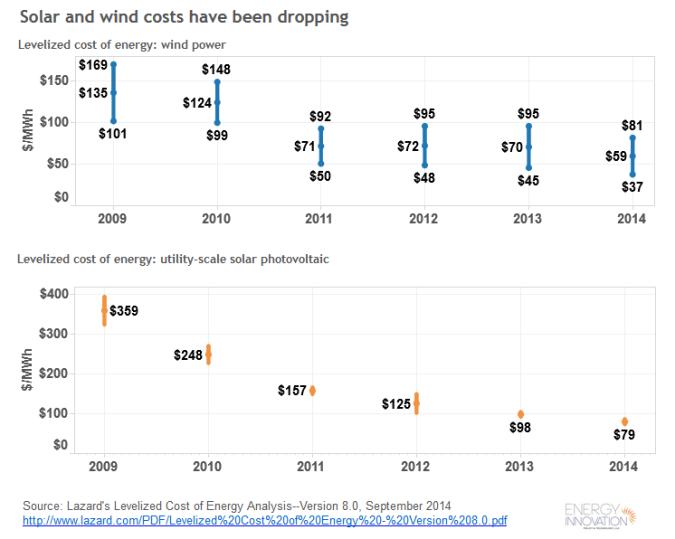 Lazard: Solar & Wind Energy Costs