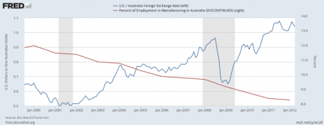 Decline of Australian Manufacturing