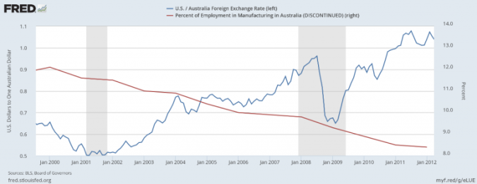 Decline of Australian Manufacturing